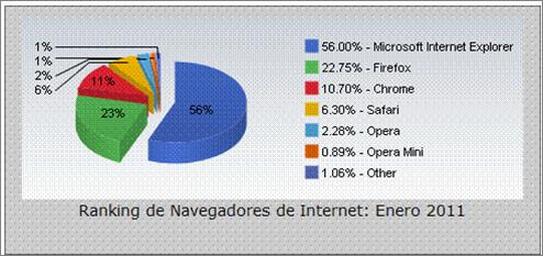 Ranking Web