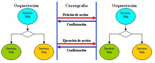 orquestacion1